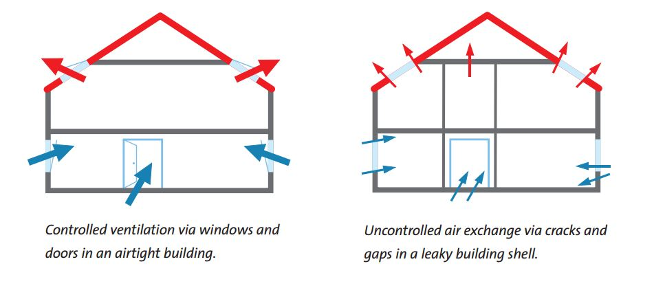 why is airtightness important
